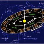 El Horóscopo Sideral, descubre tu verdadero Signo del Zodiaco.