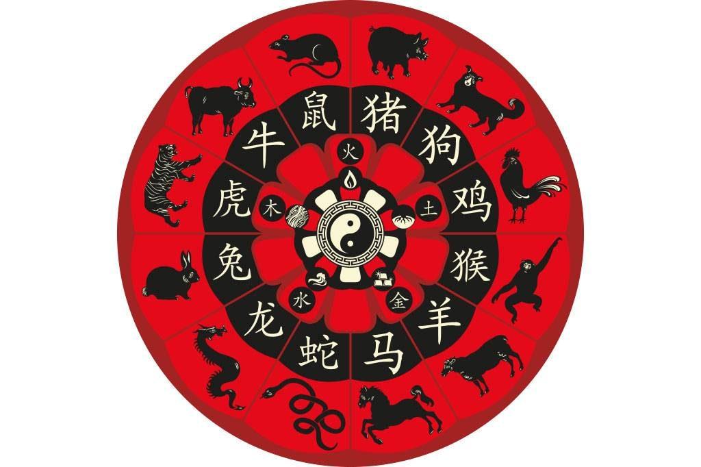 Los signos del zodiaco chino - Signo del sodiaco ...